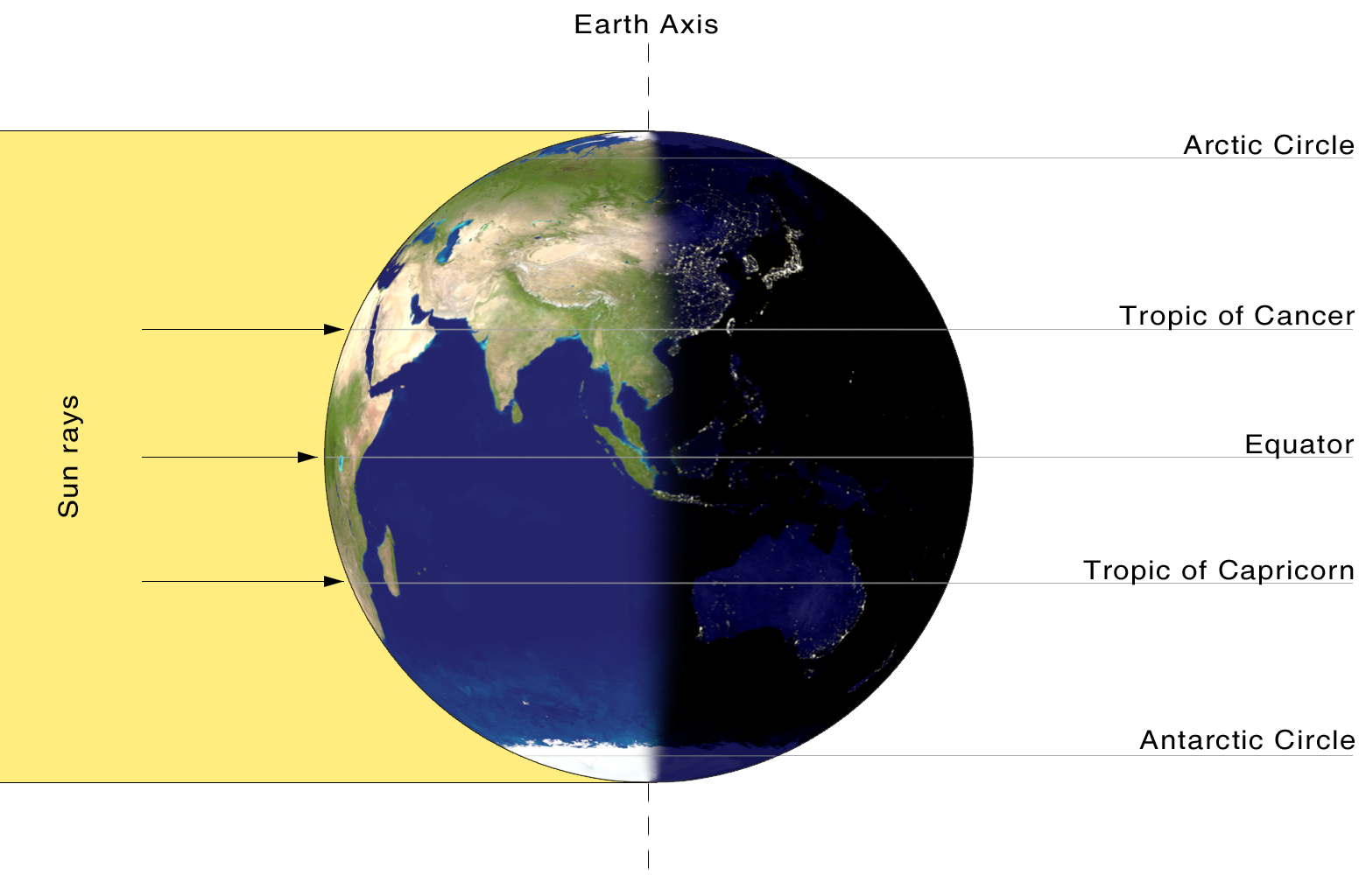 Earth and Light Diagram